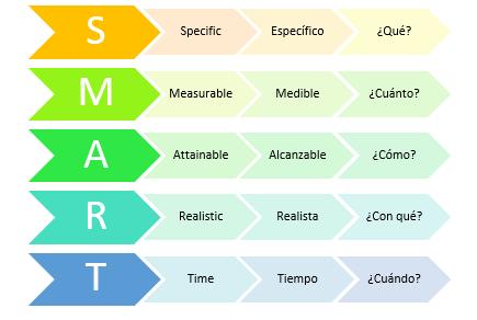 Diagrama Objetivos Smart