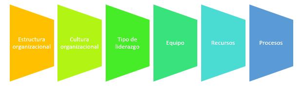 Elementos de la Organización