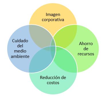 Beneficios de la logística verde