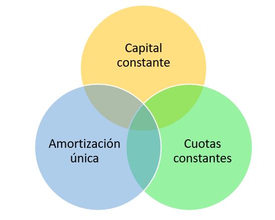 Características de la amortización