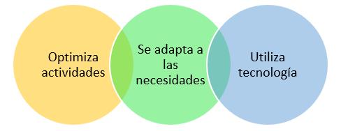Características de la infraestructura logística