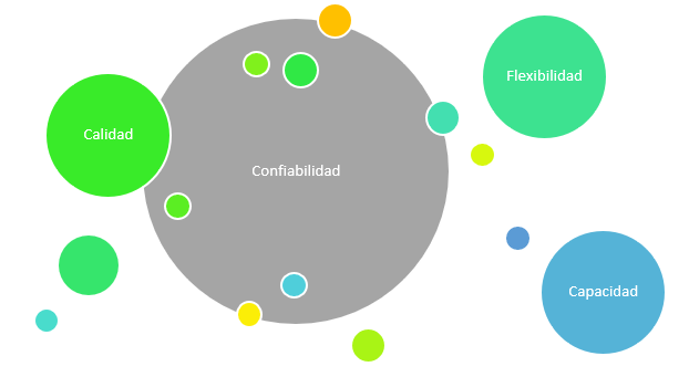 Características de la logística 4.0