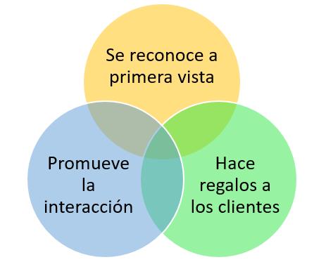 Características de los puntos de venta