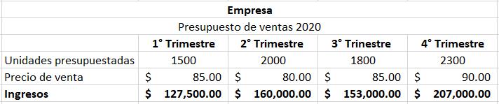 Ejemplo de presupuesto de ventas