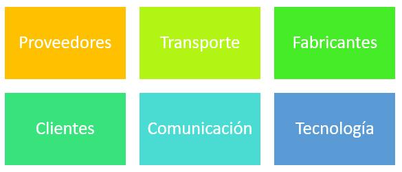 Elementos de la cadena de suministro