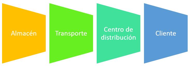 Elementos de la cadena logística
