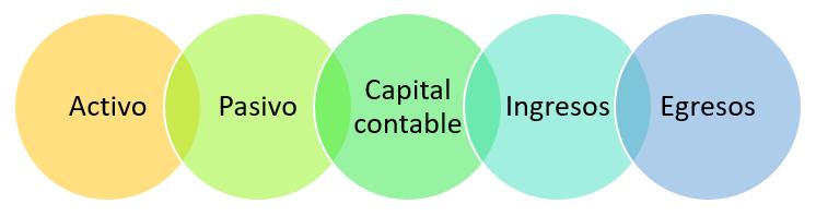 Elementos de la contabilidad