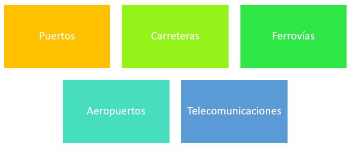 Elementos de la infraestructura logística