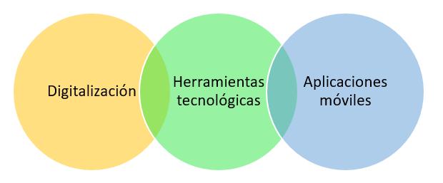 Elementos de la logística 4.0