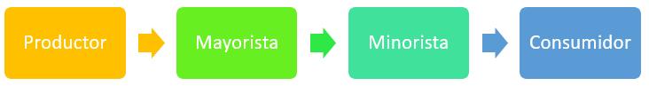 Elementos de la logística de distribución