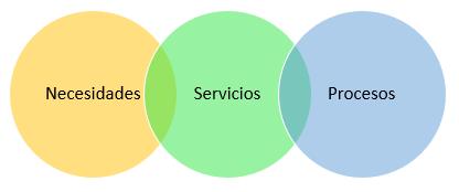 Elementos de la logística internacional