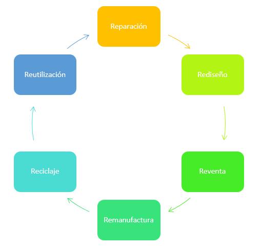 Elementos de la logística inversa