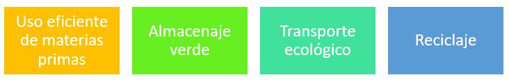 Elementos de la logística verde