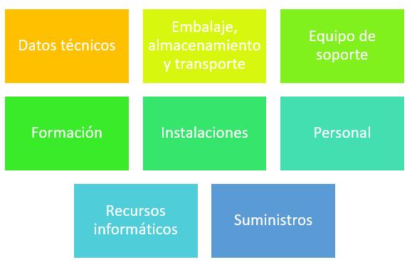 Elementos de la logística