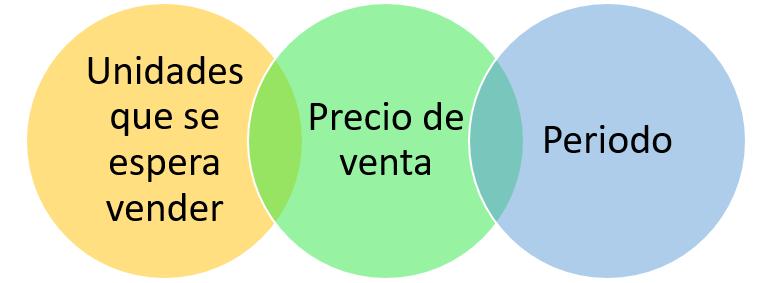 Elementos de un presupuesto de venta