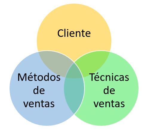 Elementos de un proceso de ventas