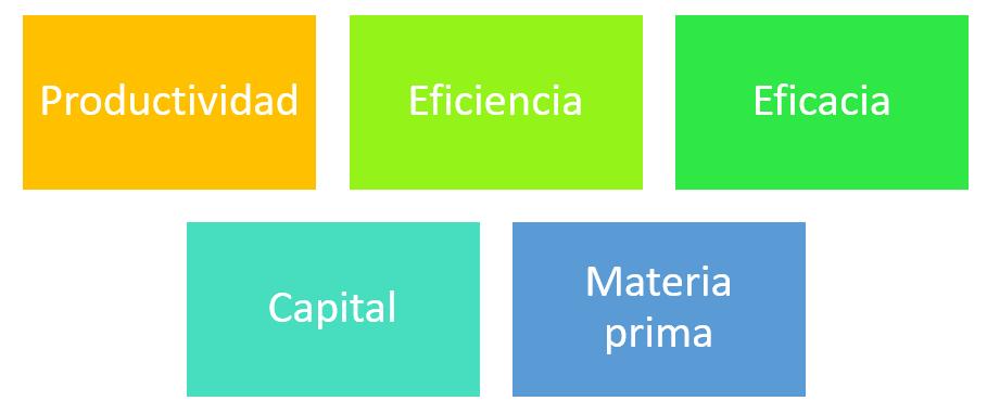 Elementos del área de Recursos Humanos