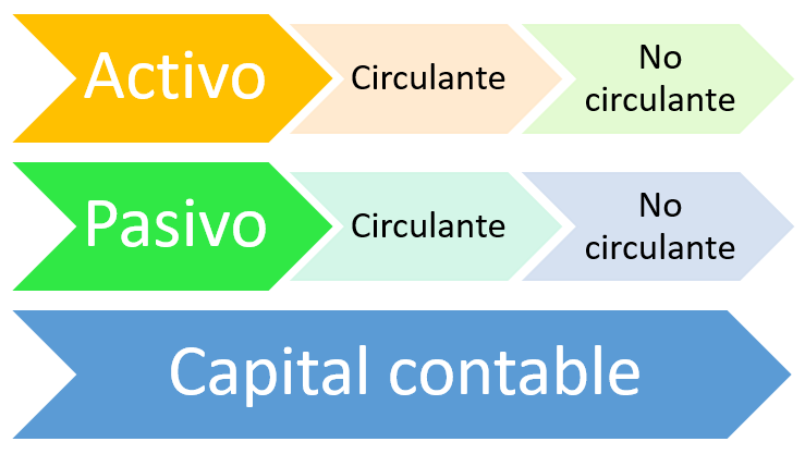Elementos del balance general