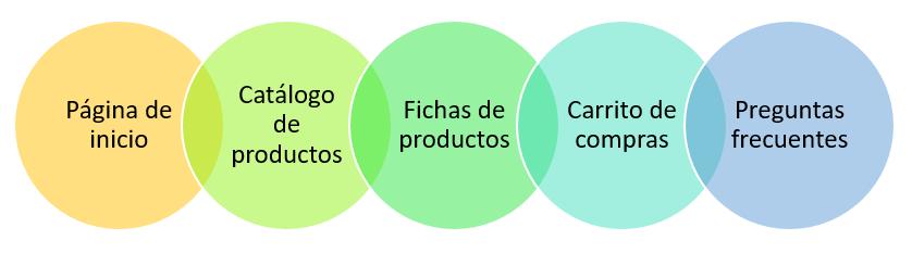 Elementos del comercio electrónico