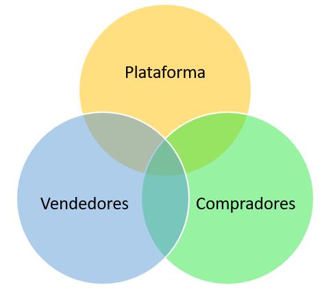 Elementos del marketplace
