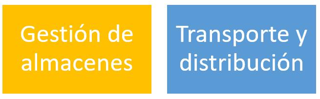 Funciones de la cadena logística