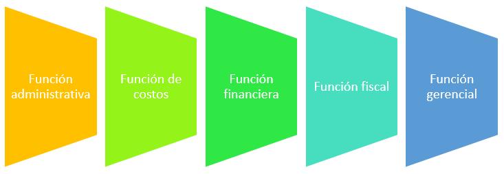 Funciones de la contabilidad