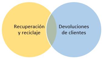 Funciones de la logística inversa