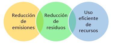 Funciones de la logística verde