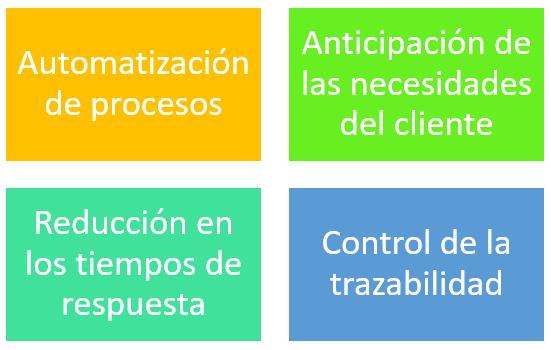 Funciones de la logística 4.0