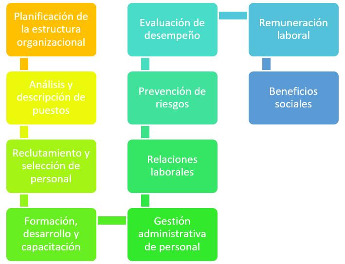 Funciones de los Recursos Humanos