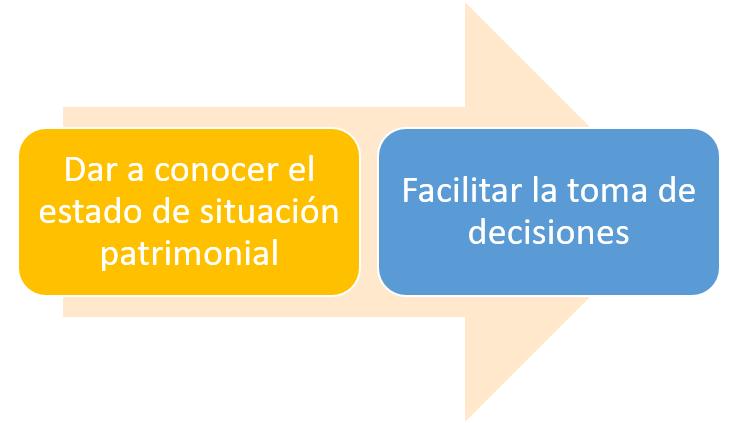 Funciones del balance general