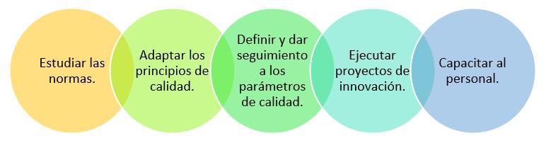 Funciones del departamento de calidad
