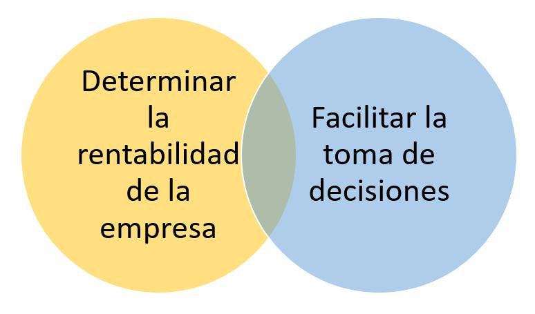 Funciones del estado de resultados