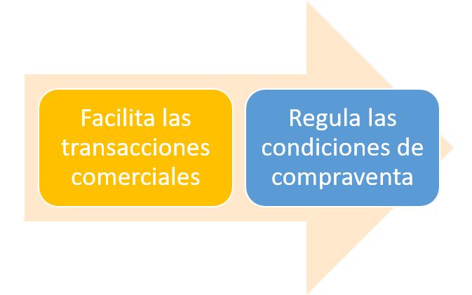 Funciones del marketplace