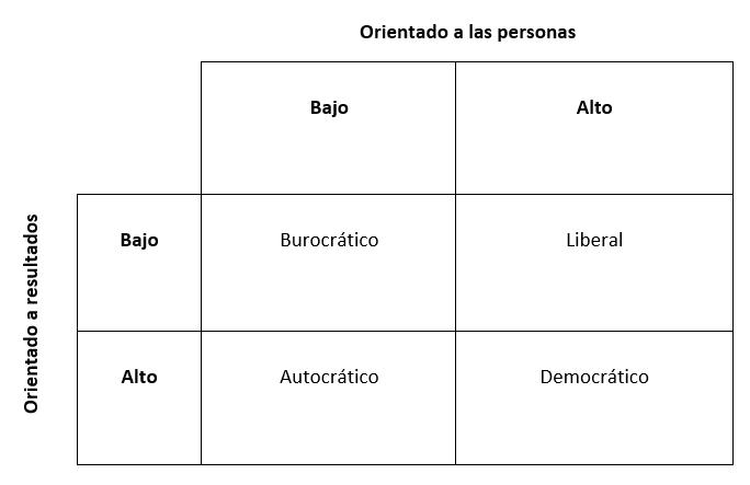 Matriz de los tipos de Liderazgo
