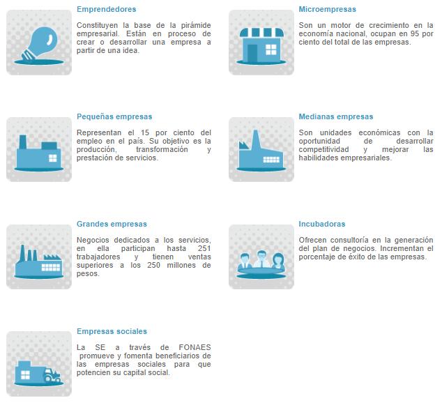 Importancia de la clasificación de empresas.