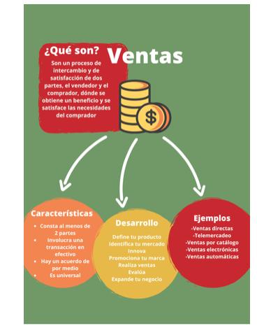 Infografía Ventas