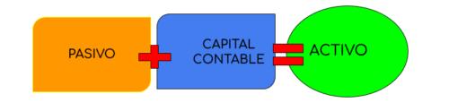formula para calcular activos contables