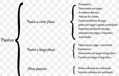 clasificación de pasivos