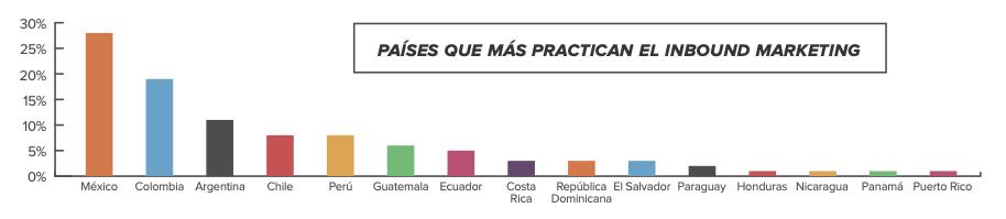 Gráfica de países que más utilizan inbound marketing