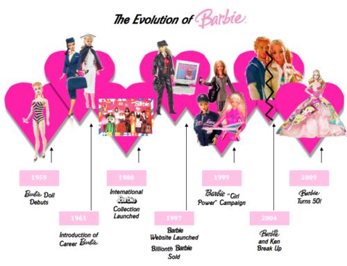 infografía linea de tiempo barbie