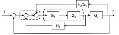 Ejemplo 1: Diagrama de bloque