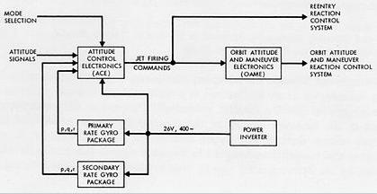 Ejemplo de diagrama de flujo gemini