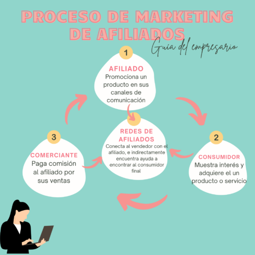 Proceso de marketing de afiliados
